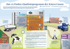 12-Punkte-Qualitätsprogramm